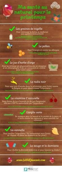 Infographie détaillant l'usage de plantes et de produits naturels détaillés dans l'article.